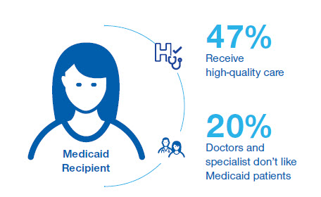 Medicaid Beneficiaries Image